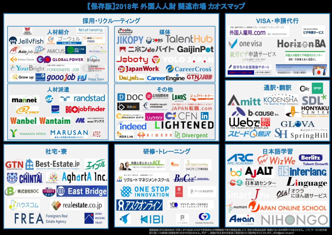 業界初、外国人関連業界が一目で分かる「外国人人財関連業界 カオスマップ 2018」が公開!