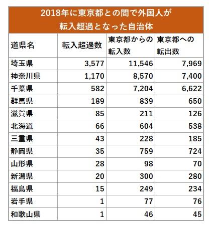 東京間で外国人が転入超過した道県