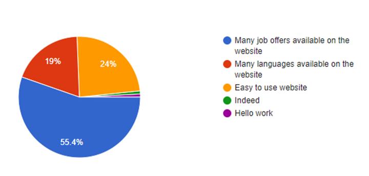 人材会社(求人サイト)の機能で最も重視するものは何ですか