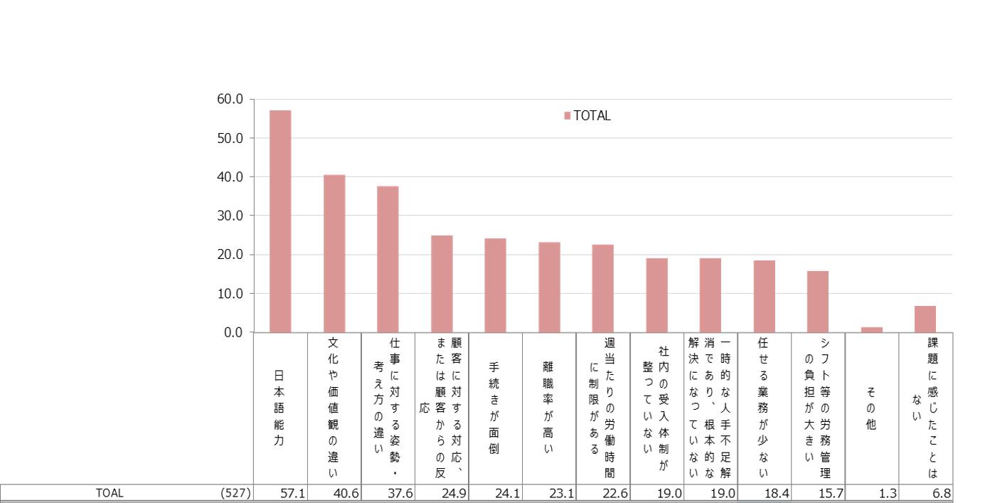 外国人採用を通して課題に感じたこと(複数回答)※「外国人採用実績あり」と回答した527名を対象に調査
