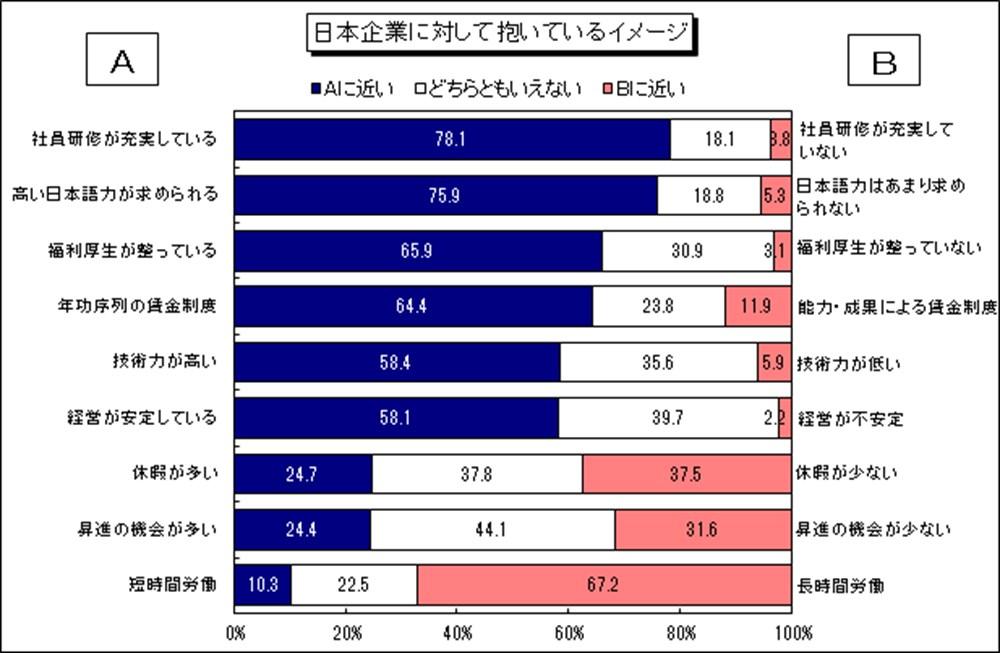 日本企業に対して抱いているイメージ