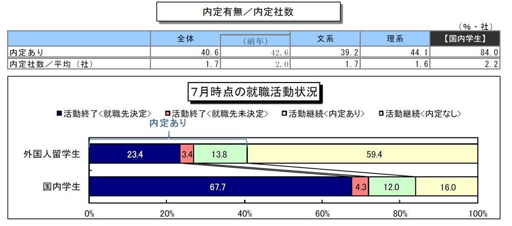 2020年3月卒業予定の外国人留学生の7月時点の内定率