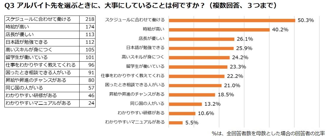 Q2日本でアルバイトをしたことがある仕事