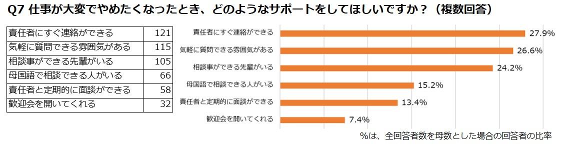 Q4日本でのアルバイトで大変だったことや困ったこと