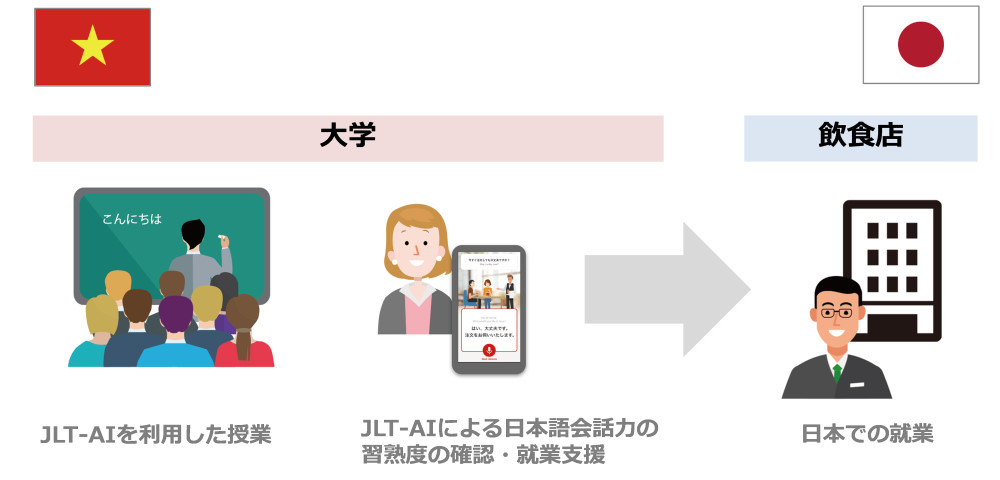 Japanese Language Training AI