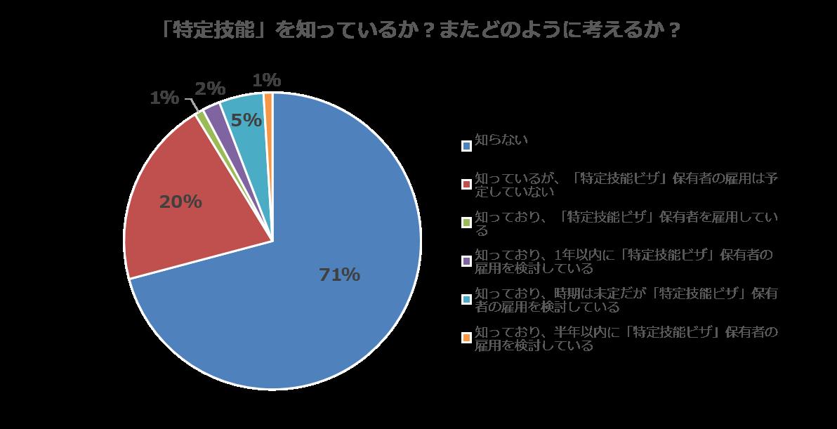 ウィルグループ東京都内の飲食業向け調査「特定技能を知っているか」