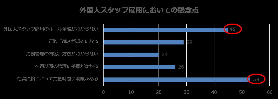ウィルグループ東京都内の飲食業向け調査「外国人スタッフ雇用においての懸念点」