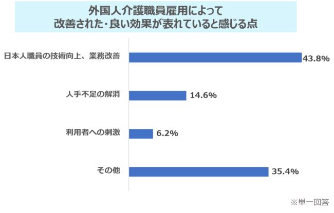 外国人介護職員の雇用に関する実態調査/「外国人介護職員雇用によって改善された・良い効果が表れていると感じる点」