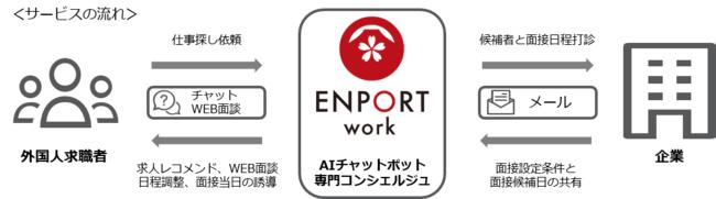 picture_of_service_emportwork