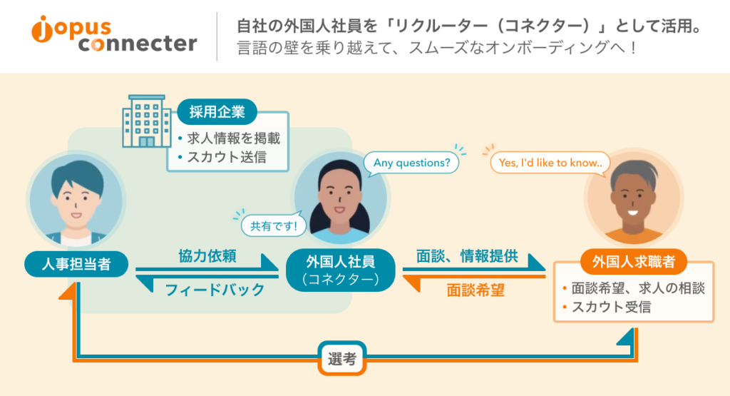 image_jopus_connecter